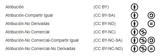 Listado de las 6 licencias Creative Commons