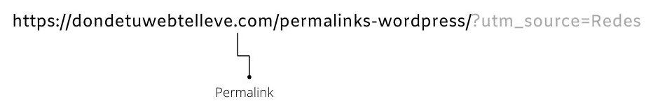 Permalink WordPress