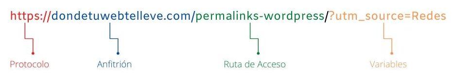 Partes de una URL amigable