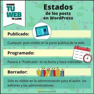 Estados de los posts en WordPress. Infografía 2