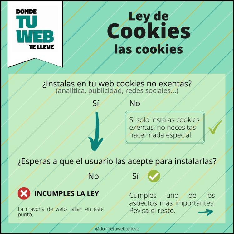 Cumplir Ley de Cookies. Las Cookies