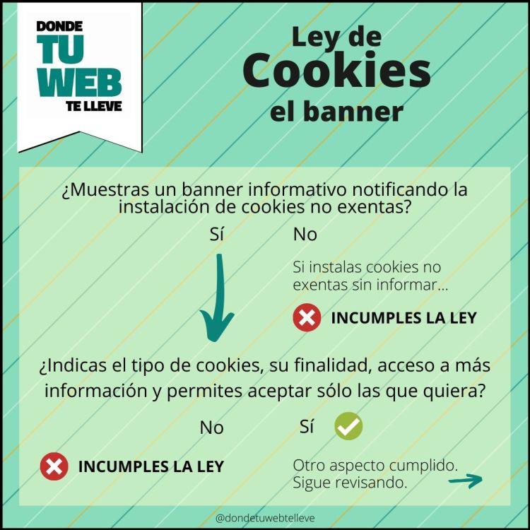 Cumplir Ley de Cookies. El Banner