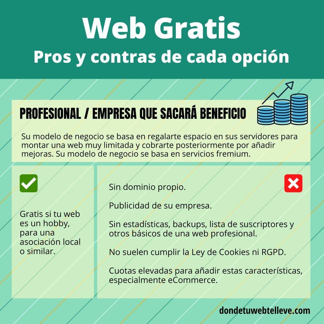 Infografía: Pros y contras de servicios freemium para creación de webs gratuitas