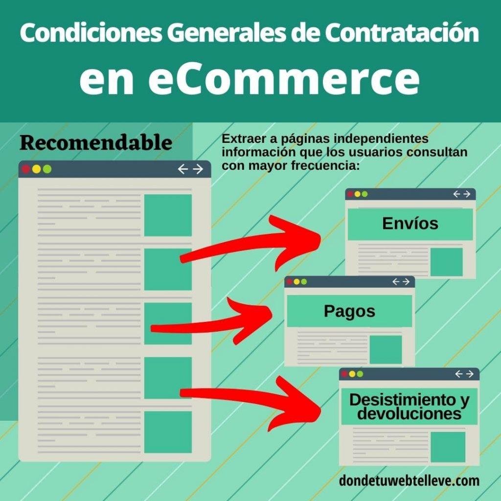 Infografía: Recomendaciones sobre el contenido de las Condiciones Generales de Contratación en Tiendas Online