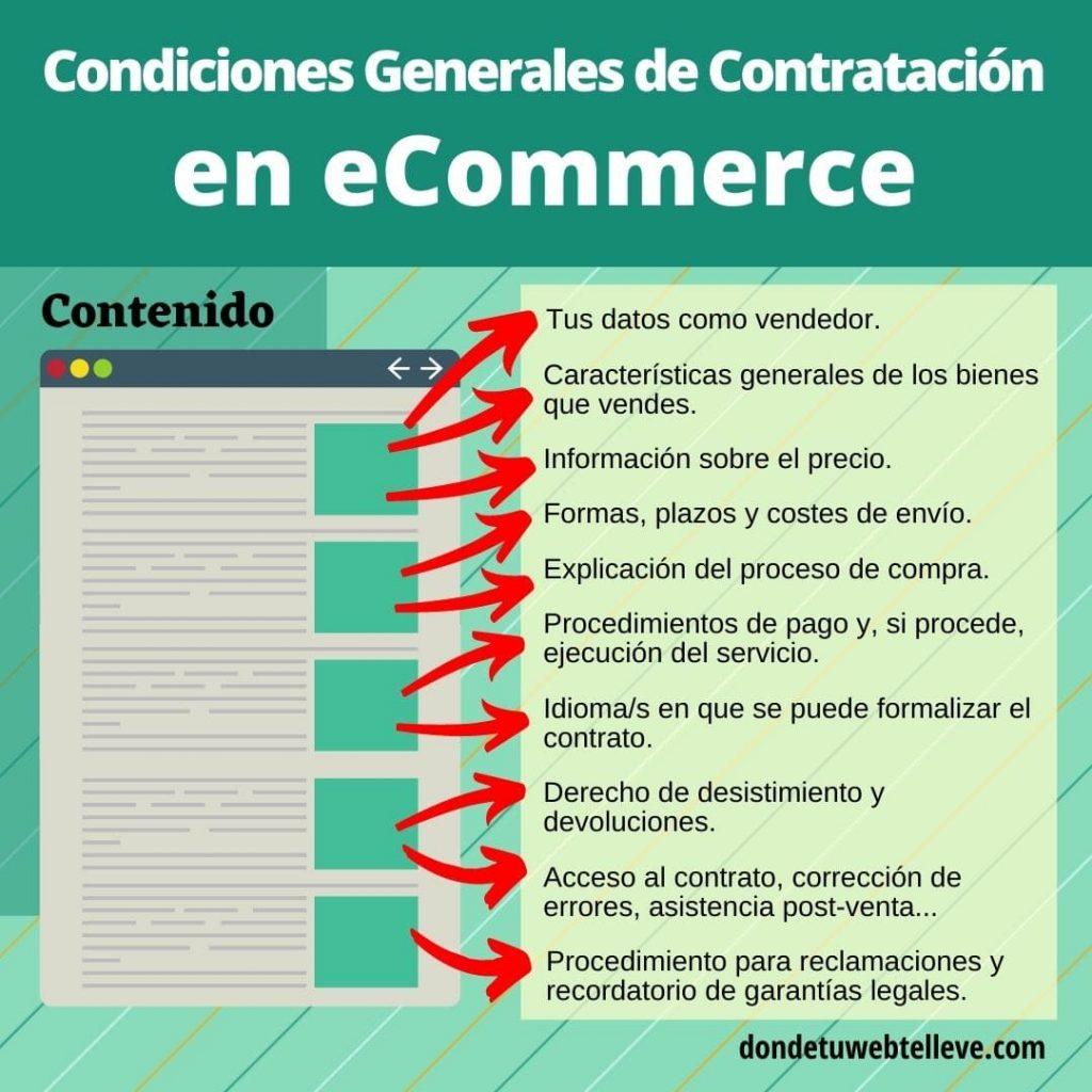 Infografía: Contenido de las Condiciones Generales de Contratación en Tiendas Online
